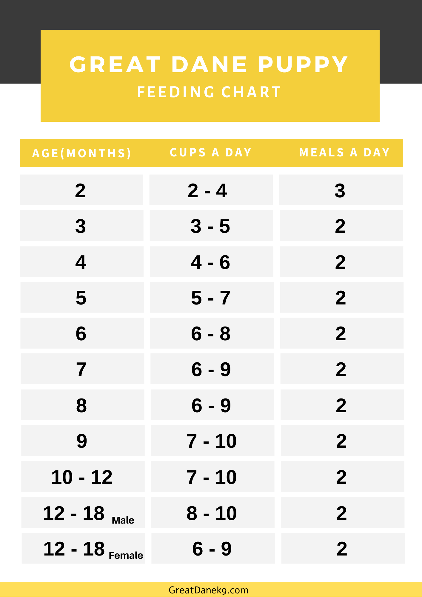 great dane feeding chart